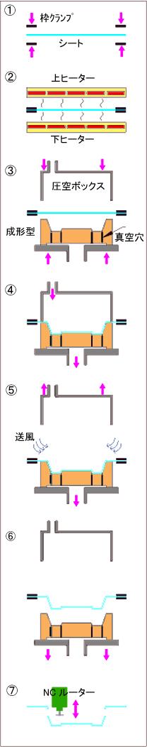 圧空成形プロセス