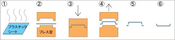 プレス成形プロセス図