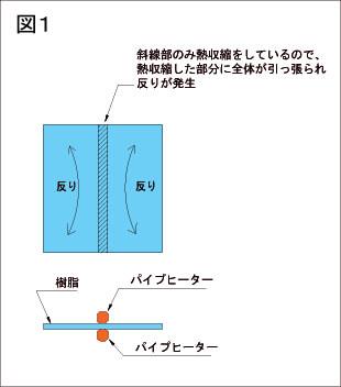 図1反り解説