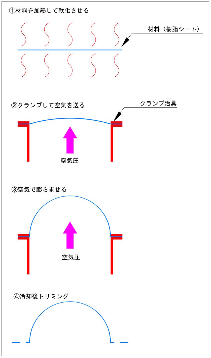 フリーブロー成形の流れ